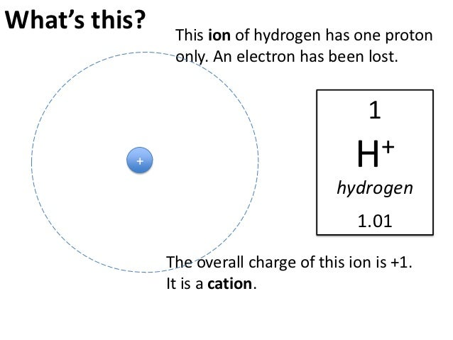 H Cation This ion of hydrogen has one