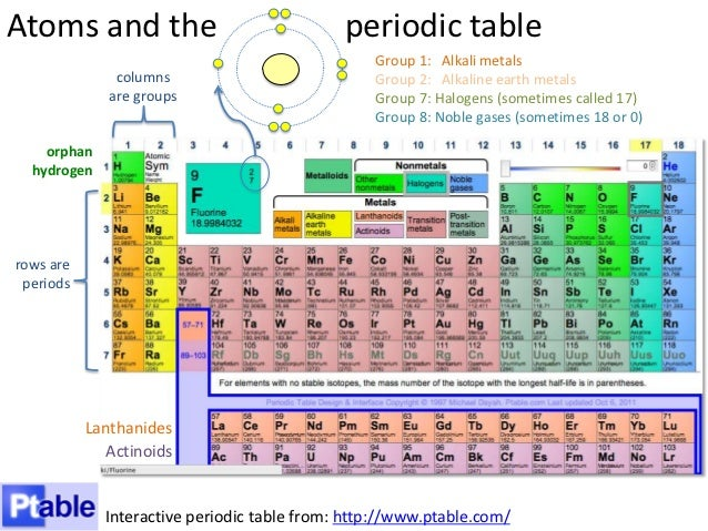 Atoms and bonding 37 atoms and the periodic table group 1 urtaz Choice Image