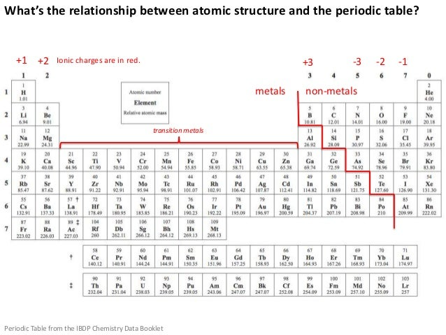 Atoms and bonding 39 whats the relationship between atomic structure and the periodic table urtaz Images