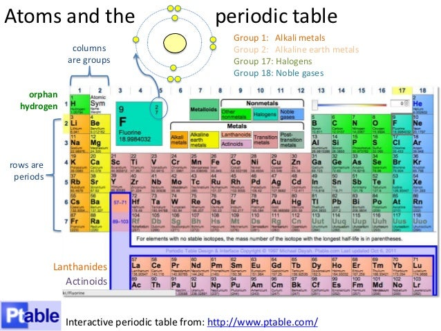 Periodic table royal society of chemistry inducedfo linkedperiodic table royal society of chemistryperiodic table history royal society of chemistryperiodic table wikipediaperiodic table of elements urtaz Images