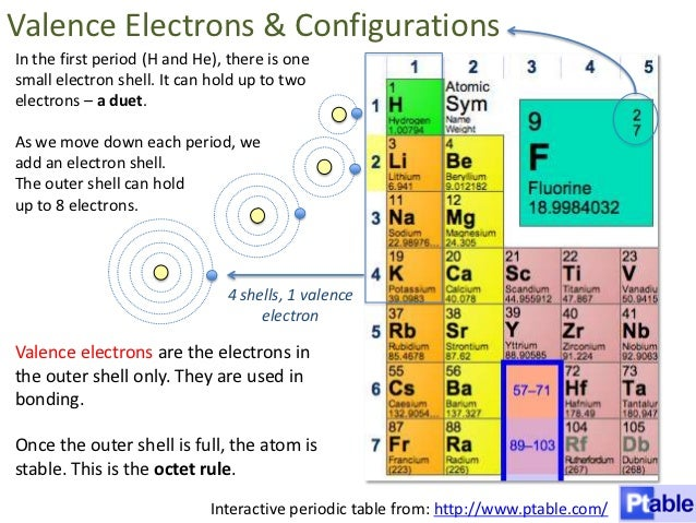 Atoms and bonding for Ptable electron