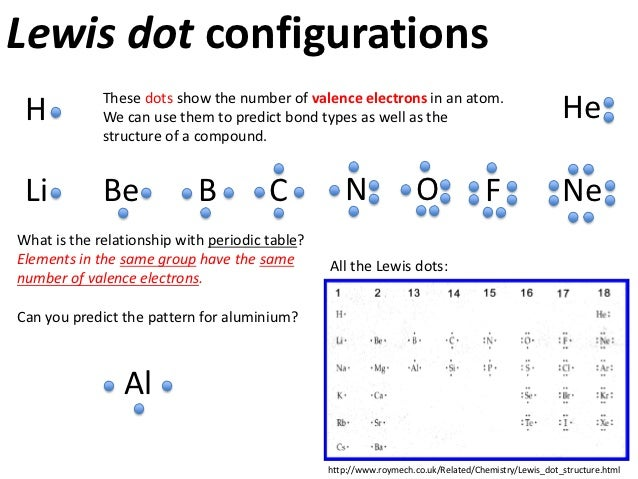 Atoms and Bonding – Lewis Dot Structure Worksheet with Answers