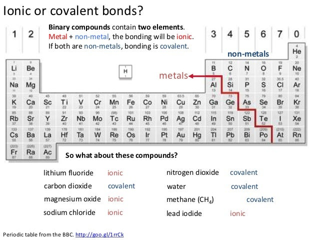 Atoms and Bonding – Covalent Bonds Worksheet