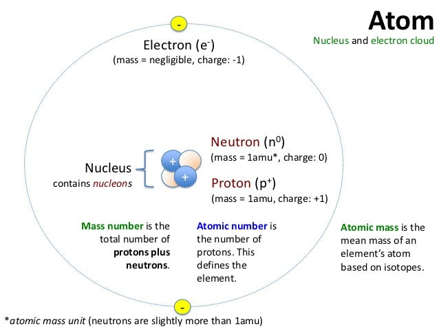 bonding atoms How atoms bond: ionic bonds how do atoms bond to form molecules we use common table salt to show what happens between the electrons and nuclei in atoms of sodium and atoms of chlorine to bond them together into crystals of sodium chloride (nacl.