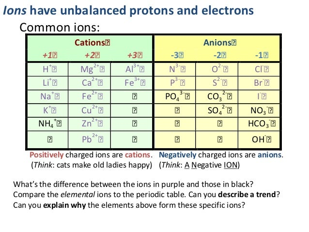 Atoms and bonding 82 urtaz Image collections