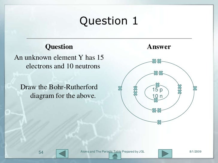 Atoms and the periodic table 54 question 1 question answer urtaz Images
