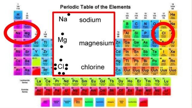 Atoms bonding and the periodic table 7 bonding atoms urtaz Images