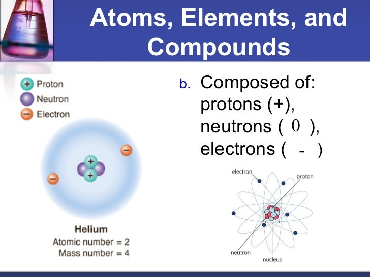 Atoms, elements and compounds academy