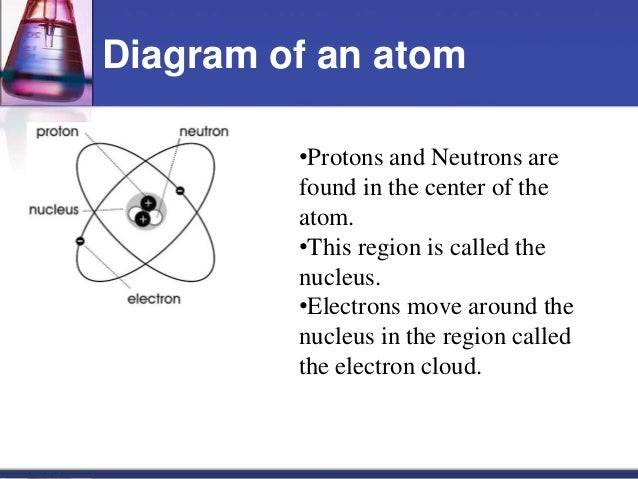 Atoms, elements, and compounds notes