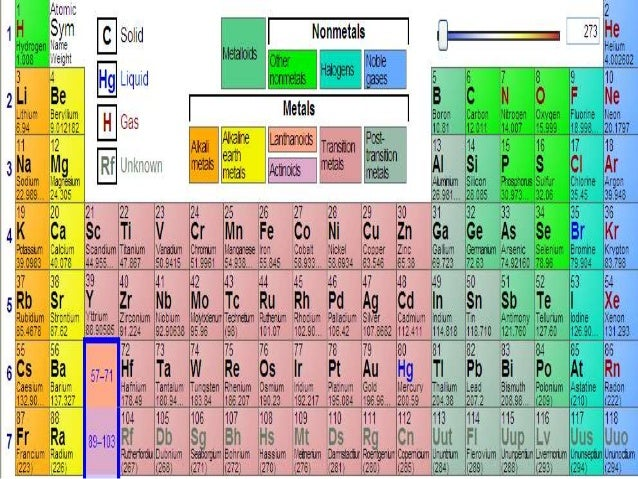 Atoms elements and the periodic table the periodic table 6 name of element urtaz