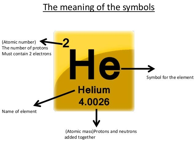 meaning of the symbols 7 all elements