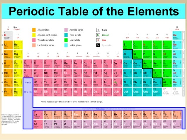 Labeled Periodic Table >> ATOMS, MOLECULES AND IONS