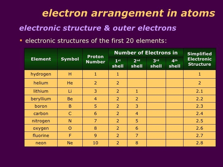 11 electron arrangement in atomselectronic structure outer electrons electronic structures of the first 20 elements number - Periodic Table First 20 Elements Atomic Number