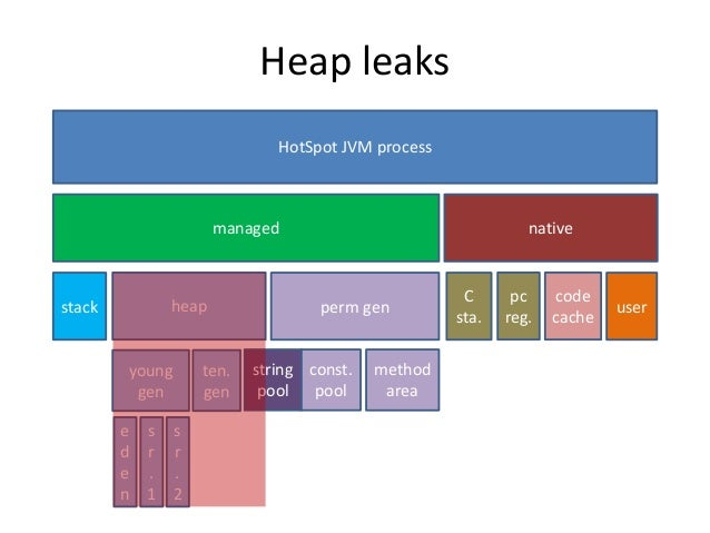 A topology of memory leaks on the JVM