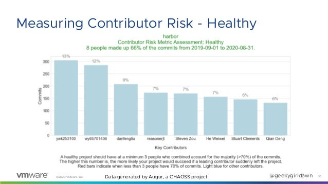 ©2020 VMware, Inc. @geekygirldawn 10 Measuring Contributor Risk - Healthy Data generated by Augur, a CHAOSS project