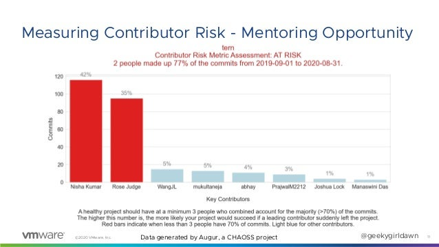©2020 VMware, Inc. @geekygirldawn 11 Measuring Contributor Risk - Mentoring Opportunity Data generated by Augur, a CHAOSS ...