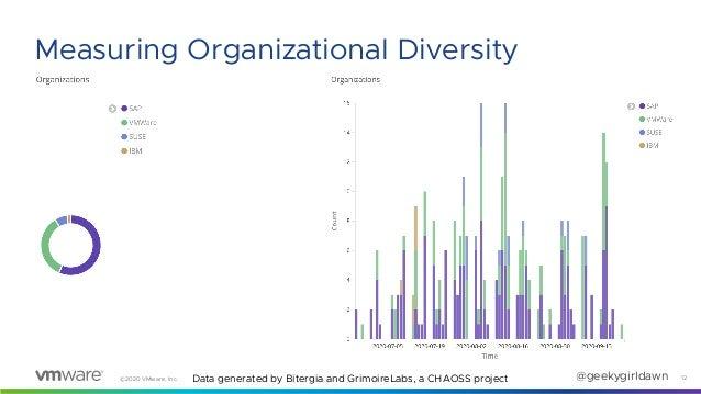 ©2020 VMware, Inc. @geekygirldawn 12 Measuring Organizational Diversity Data generated by Bitergia and GrimoireLabs, a CHA...