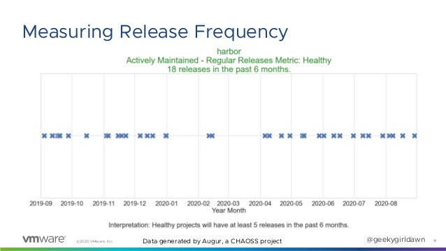 ©2020 VMware, Inc. @geekygirldawn 14 Measuring Release Frequency Data generated by Augur, a CHAOSS project
