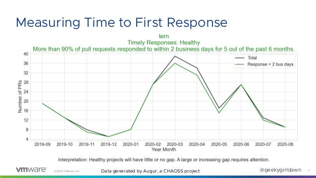 ©2020 VMware, Inc. @geekygirldawn 7 Measuring Time to First Response Data generated by Augur, a CHAOSS project