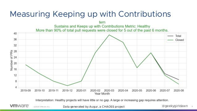 ©2020 VMware, Inc. @geekygirldawn 8 Measuring Keeping up with Contributions Data generated by Augur, a CHAOSS project