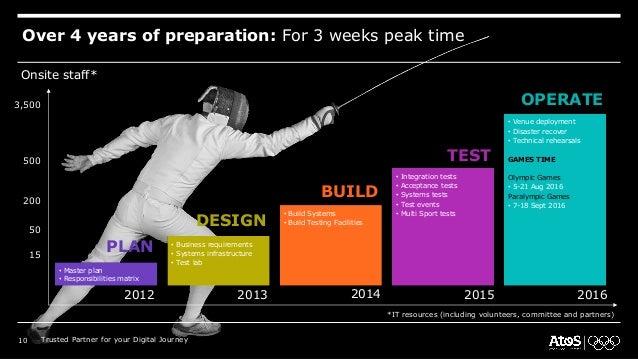 Over 4 years of preparation: For 3 weeks peak time Onsite staff* 3,500 500 200 50 15 2012 • Master plan • Responsibilities...