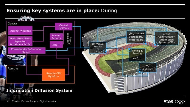 Ensuring key systems are in place: During Information Diffusion System On Venue Results Venue Commentator Information Syst...