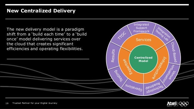 Services Integrated Support Framework Centralized Model New Centralized Delivery The new delivery model is a paradigm shif...