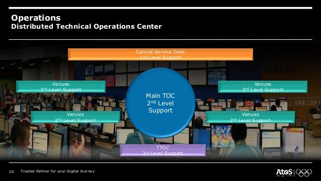 Operations Distributed Technical Operations Center Central Service Desk 1st Level Support Main TOC 2nd Level Support Venue...