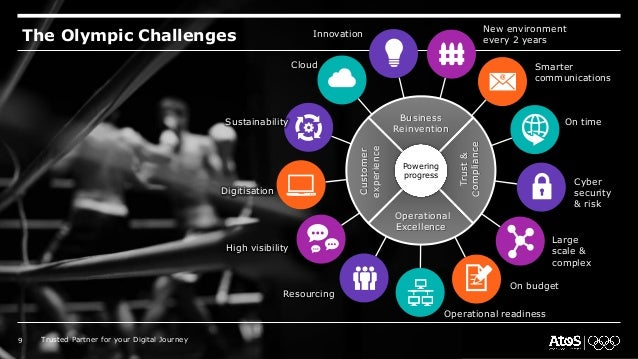 The Olympic Challenges Cloud Operational readiness Innovation New environment every 2 years Smarter communications On time...