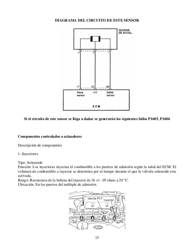 Sensor ect diagrama