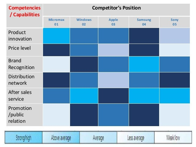 Incorporating Competitor Analysis U0026 Market Analysis ...