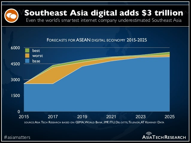 Even the world's smartest internet company underestimated Southeast Asia #asiamatters Southeast Asia digital adds $3 trill...