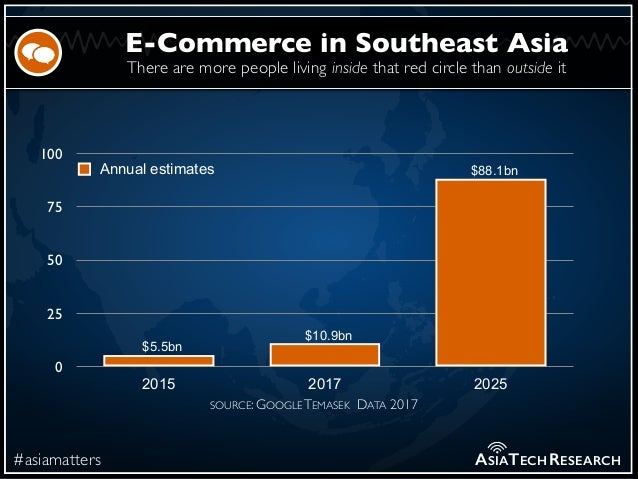 There are more people living inside that red circle than outside it #asiamatters E-Commerce in Southeast Asia ASIATECHRESE...