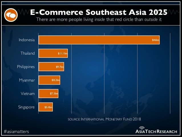 There are more people living inside that red circle than outside it #asiamatters E-Commerce Southeast Asia 2025 ASIATECHRE...