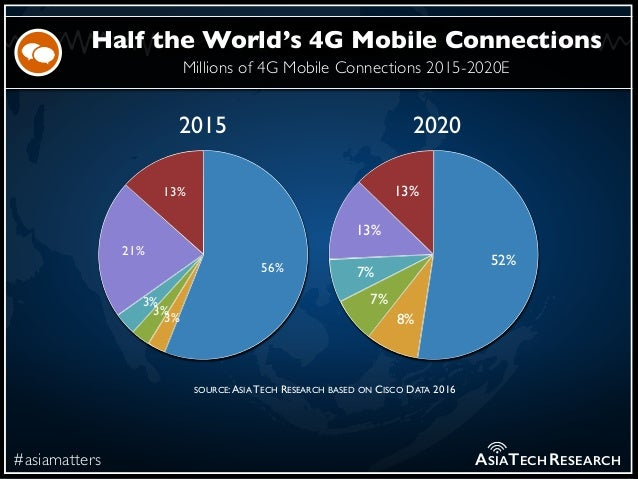 Millions of 4G Mobile Connections 2015-2020E #asiamatters Half the World's 4G Mobile Connections ASIATECHRESEARCH 13% 21% ...