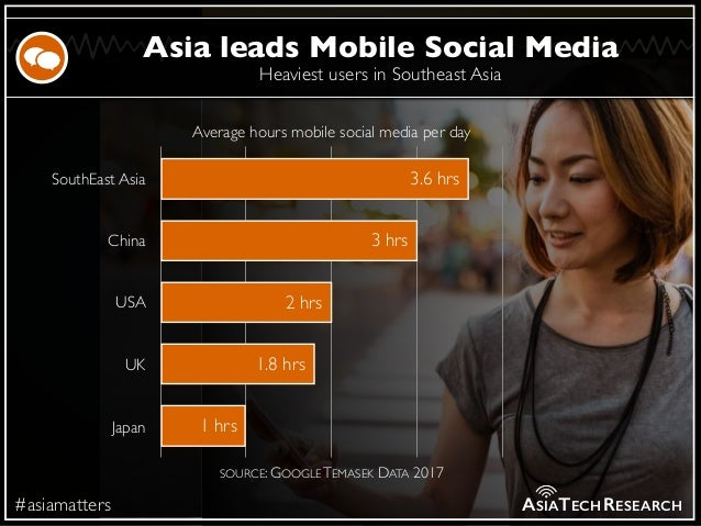 Heaviest users in Southeast Asia #asiamatters Asia leads Mobile Social Media ASIATECHRESEARCH SouthEast Asia China USA UK ...