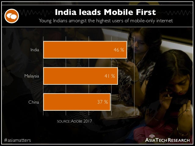Young Indians amongst the highest users of mobile-only internet #asiamatters India leads Mobile First ASIATECHRESEARCH Ind...