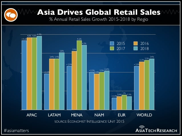 % Annual Retail Sales Growth 2015-2018 by Regio #asiamatters Asia Drives Global Retail Sales ASIATECHRESEARCH APAC LATAM M...