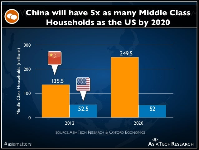 #asiamatters China will have 5x as many Middle Class Households as the US by 2020 ASIATECHRESEARCH MiddleClassHouseholds(m...