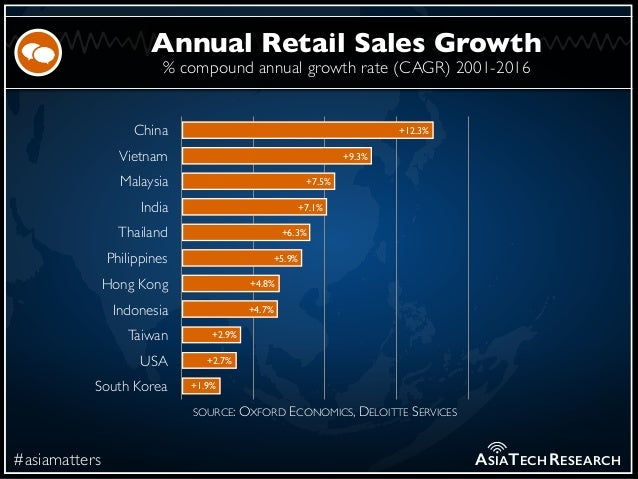 % compound annual growth rate (CAGR) 2001-2016 #asiamatters Annual Retail Sales Growth ASIATECHRESEARCH China Vietnam Mala...
