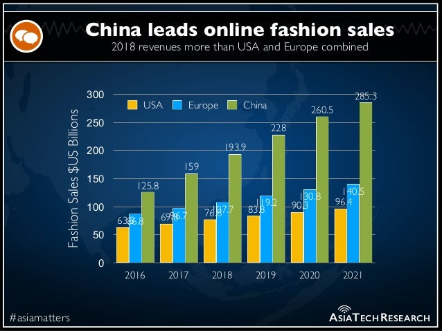 2018 revenues more than USA and Europe combined #asiamatters China leads online fashion sales ASIATECHRESEARCH FashionSale...
