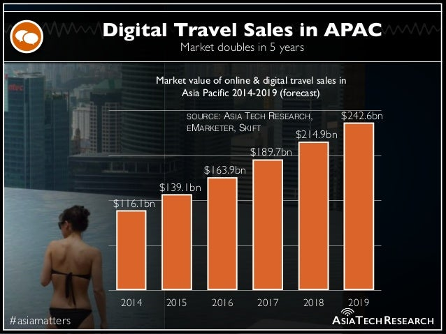 Market doubles in 5 years #asiamatters Digital Travel Sales in APAC ASIATECHRESEARCH 2014 2015 2016 2017 2018 2019 $242.6b...