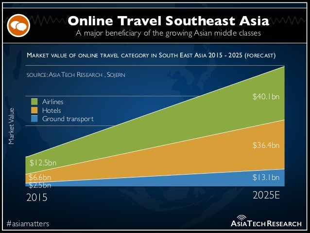 A major beneficiary of the growing Asian middle classes #asiamatters Online Travel Southeast Asia ASIATECHRESEARCH MarketV...