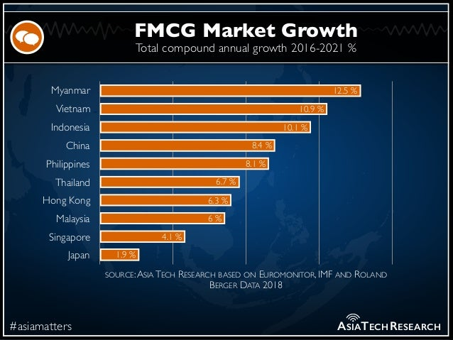 Total compound annual growth 2016-2021 % #asiamatters FMCG Market Growth ASIATECHRESEARCH Myanmar Vietnam Indonesia China ...