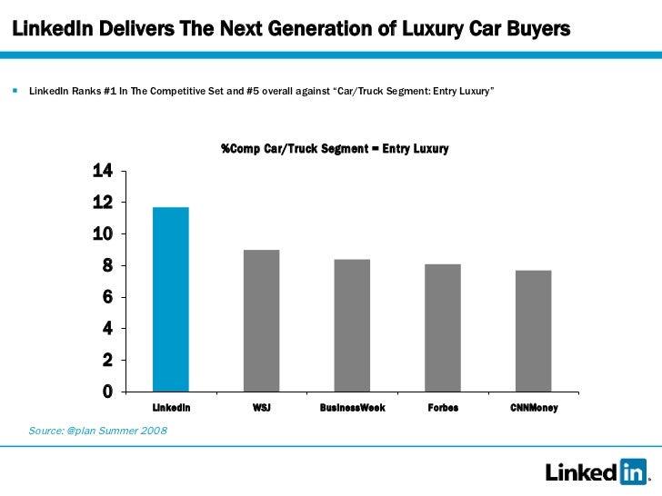 luxury car buyer demographics  LinkedIn Delivers The Next Generation
