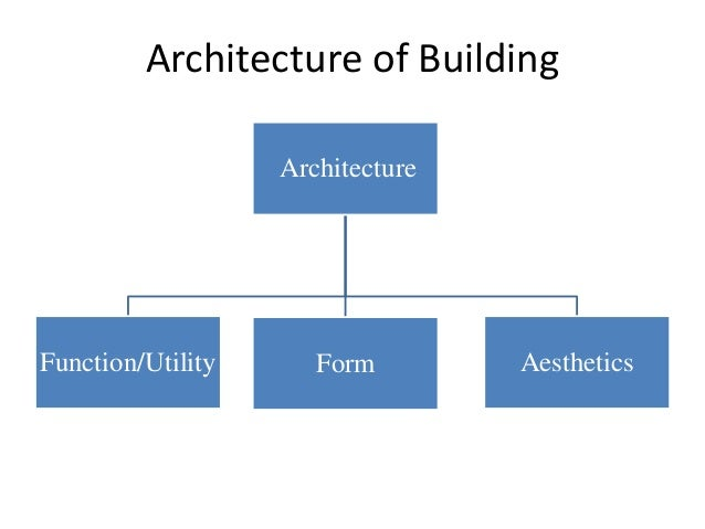 Principles Of Architecture And Qualities Of Architecture