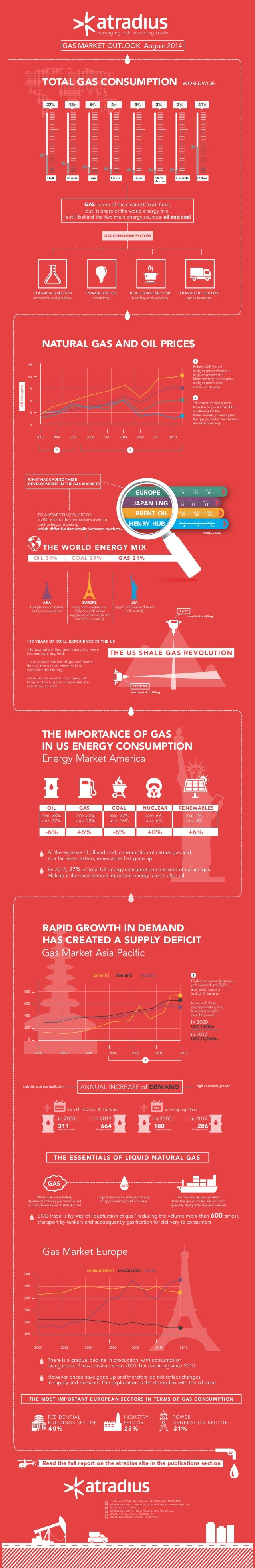 managing risk, enabling trade GAS MARKET OUTLOOK August 2014 NATURAL GAS AND OIL PRICE$ THE IMPORTANCE OF GAS IN US ENERGY...