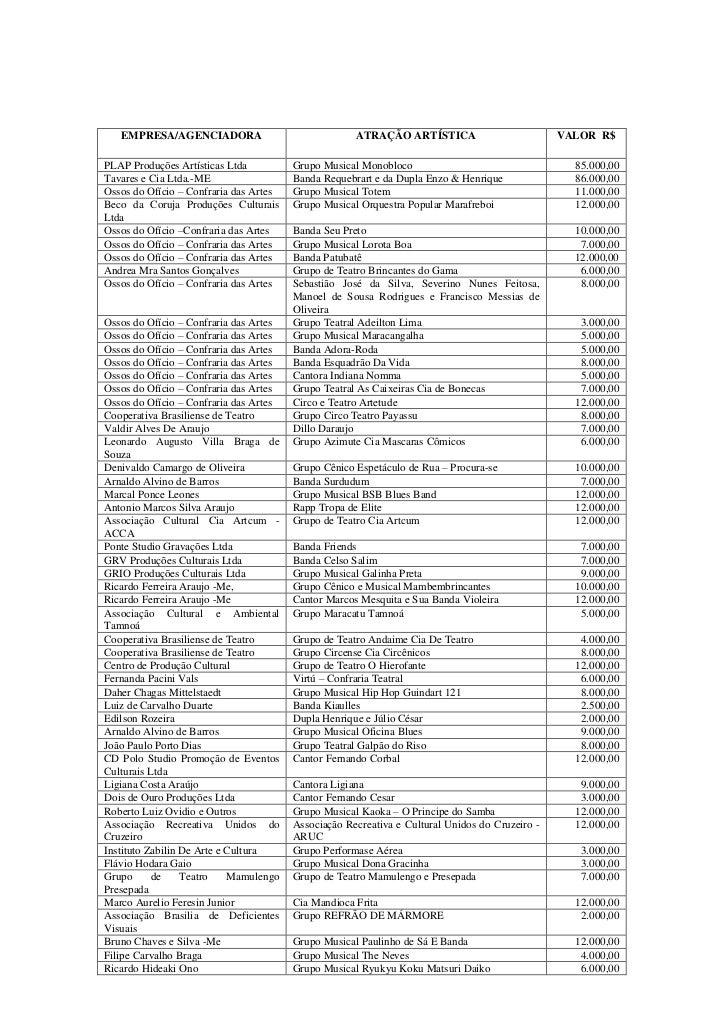 EMPRESA/AGENCIADORAATRAÇÃO ARTÍSTICAVALOR  R$PLAP Produções Artísticas LtdaGrupo Musical Monobloco85.000,00Tavares e Cia L...
