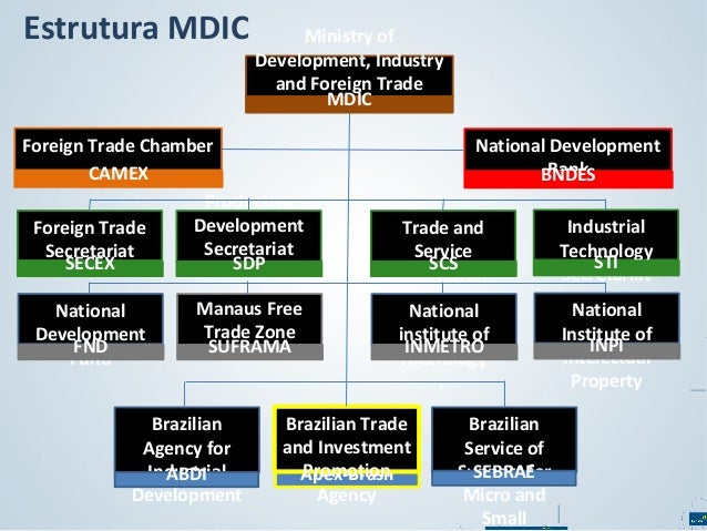 Estrutura MDIC  Ministry of Development, Industry and Foreign Trade MDIC  Foreign Trade Chamber CAMEX Productive Developme...