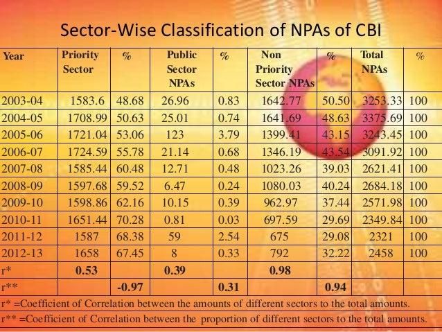 non performing assets analysis A study on non-performing assets of indian banks  non performing assets  performing assets with the help of percentage analysis method .